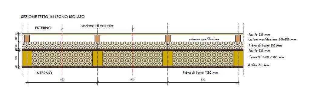 Stratigrafia disomogenea solaio copertura in legno calcolo Therm