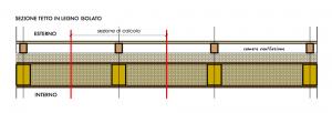 Piano di taglio per calcolo stratigrafia disomogenea con Therm