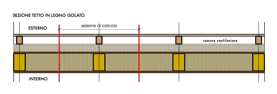 Calcolo trasmittanza  stratigrafie disomogenee con Therm